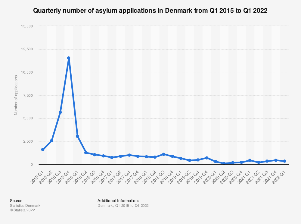 Statistic: Quarterly number of asylum applications in Denmark from Q1 2017 to Q2 2019 | Statista