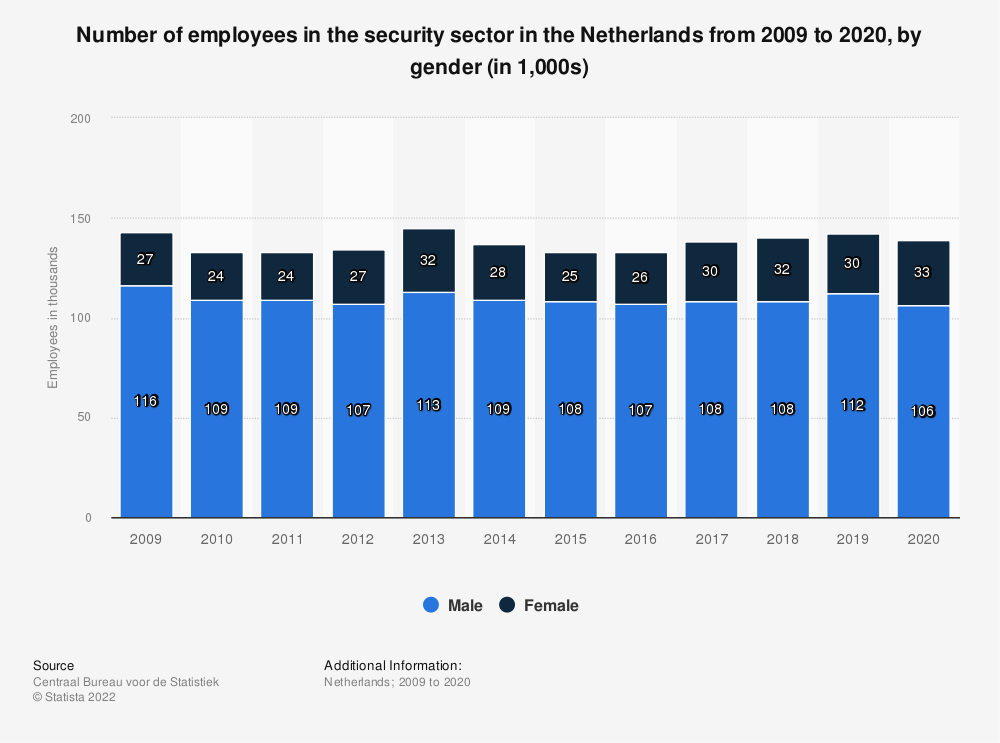 Statistic: Number of employees in the security sector in the Netherlands from 2008 to 2018, by gender (in 1,000s) | Statista
