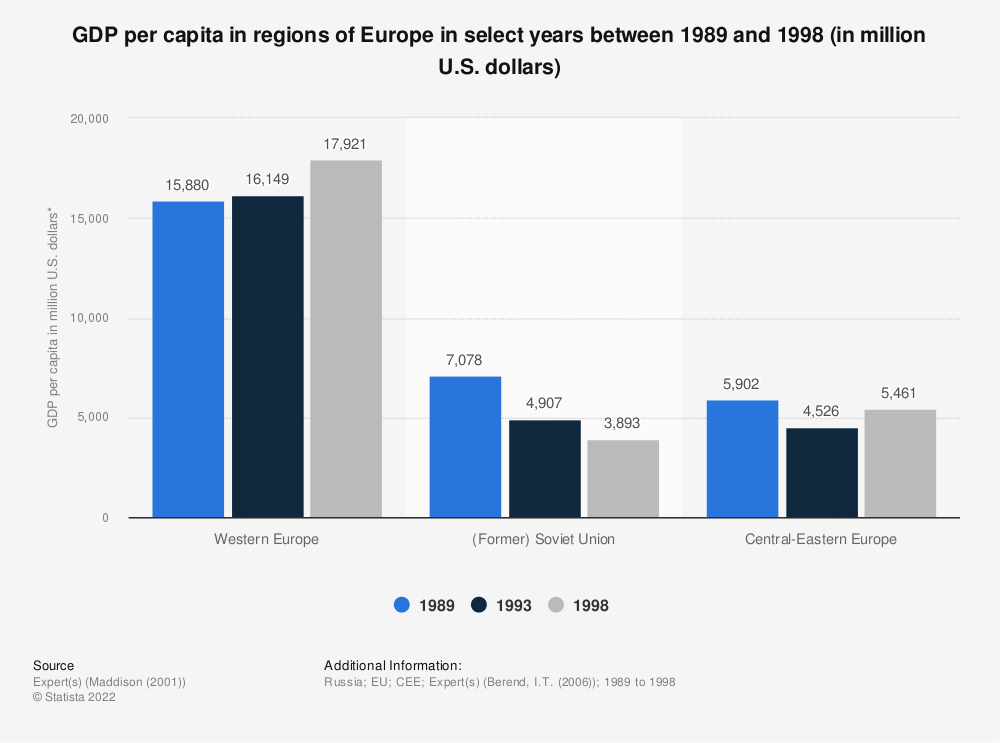 Statistic: GDP per capita in regions of Europe in select years between 1989 and 1998 (in million U.S. dollars)   Statista