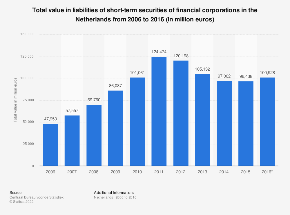 Statistic: Total value in liabilities of short-term securities of financial corporations in the Netherlands from 2006 to 2016 (in million euros)   Statista
