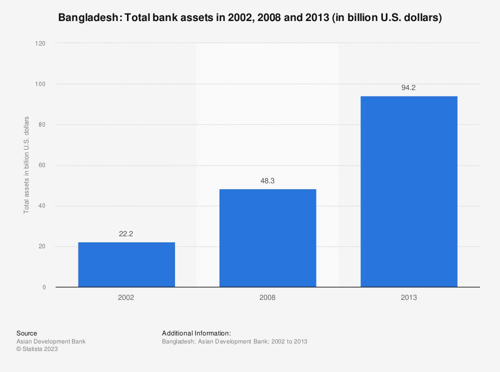 Statistic: Bangladesh: Total bank assets in 2002, 2008 and 2013 (in billion U.S. dollars)   Statista