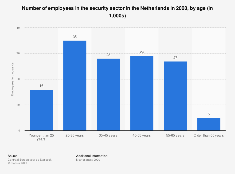 Statistic: Number of employees in the security sector in the Netherlands in 2018, by age (in 1,000s) | Statista