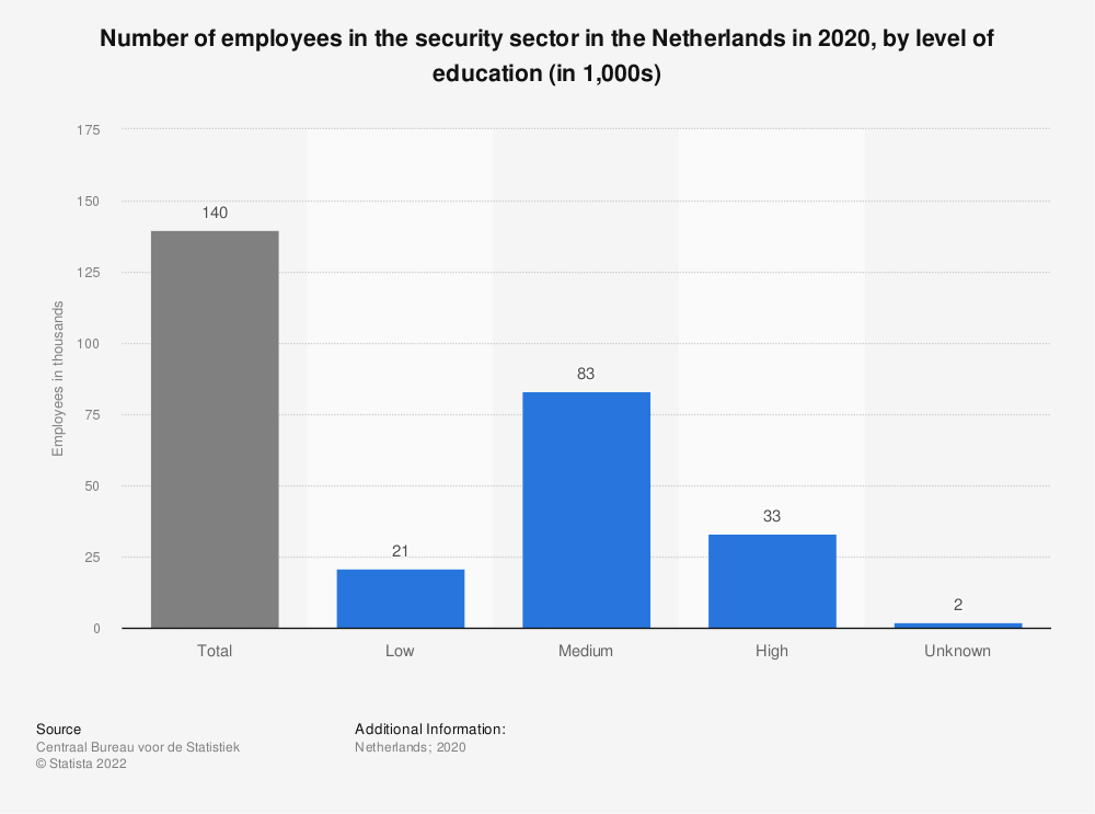 Statistic: Number of employees in the security sector in the Netherlands in 2018, by level of education (in 1,000s) | Statista