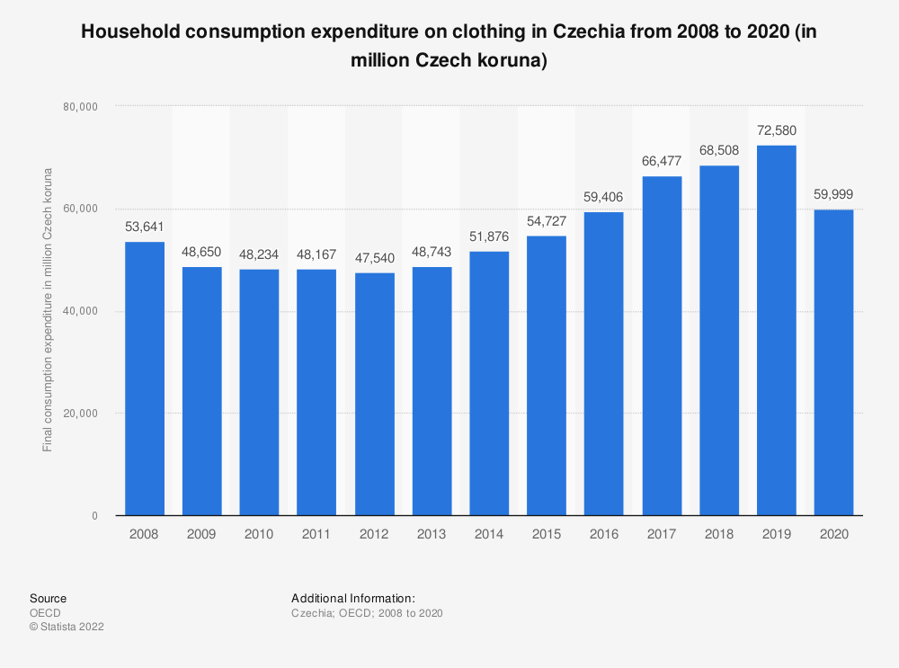 Statistic: Household consumption expenditure on clothing in Czechia from 2008 to 2016 (in million euros) | Statista