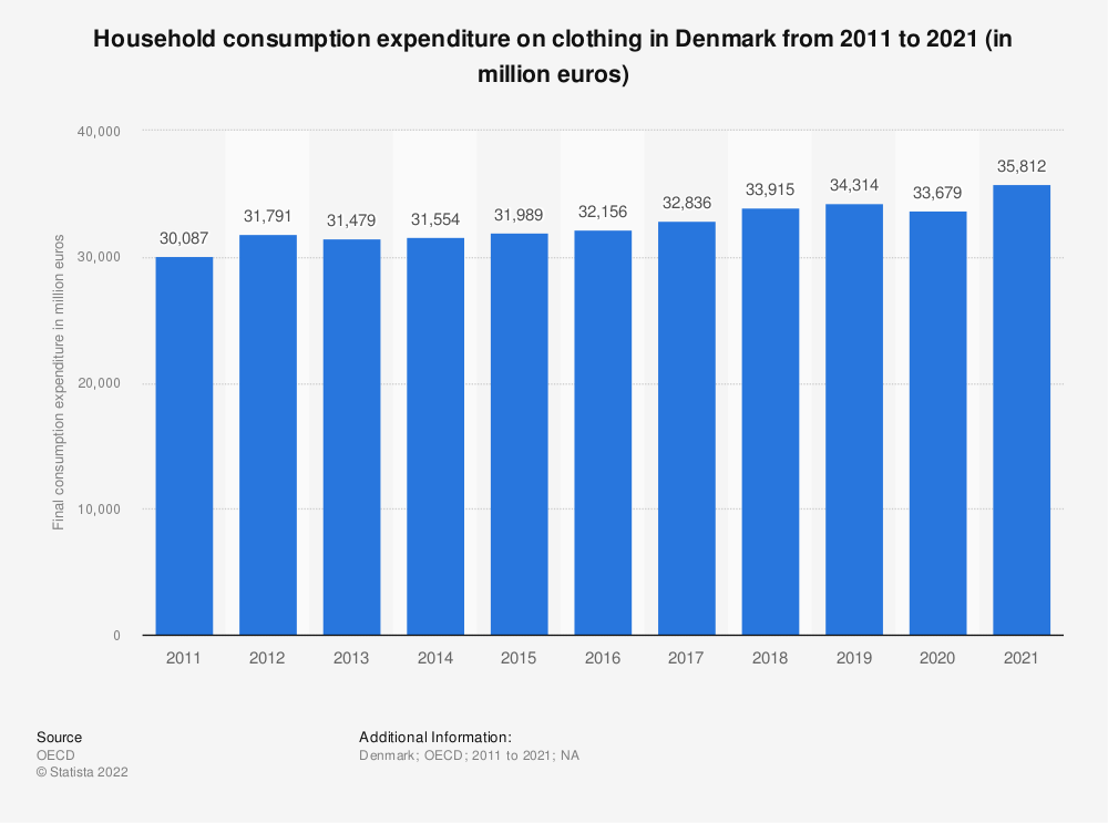Statistic: Household consumption expenditure on clothing in Denmark from 2008 to 2017 (in million euros) | Statista