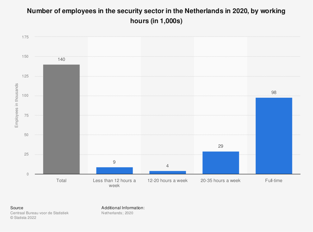 Statistic: Number of employees in the security sector in the Netherlands in 2018, by working hours (in 1,000s) | Statista