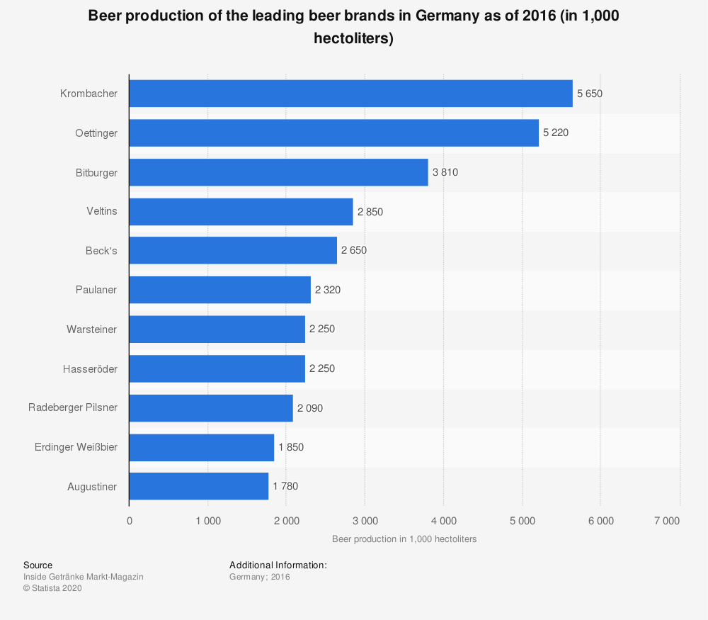 Statistic: Beer production of the leading beer brands in Germany as of 2016 (in 1,000 hectoliters) | Statista