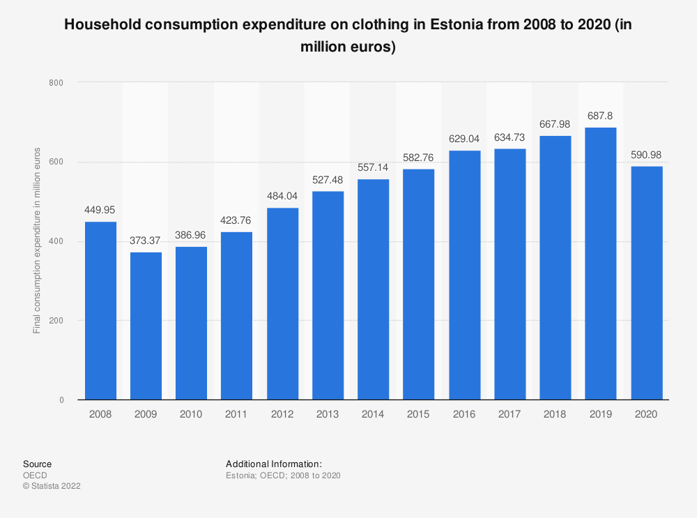 Statistic: Household consumption expenditure on clothing in Estonia from 2008 to 2018 (in million euros) | Statista