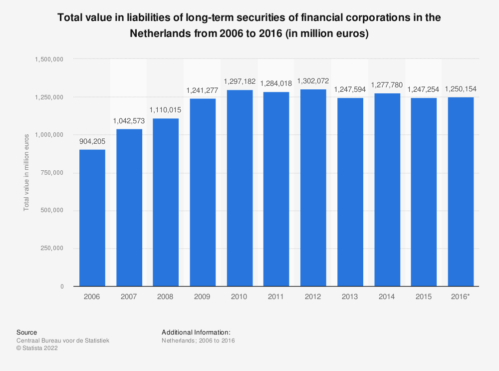 Statistic: Total value in liabilities of long-term securities of financial corporations in the Netherlands from 2006 to 2016 (in million euros) | Statista