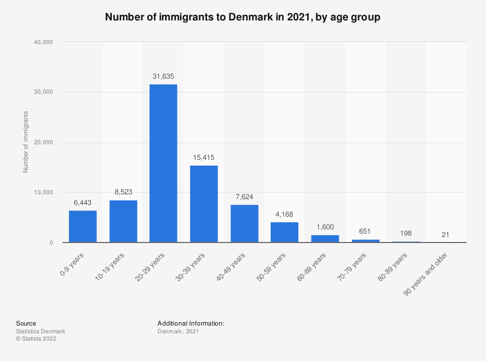 Statistic: Number of immigrants to Denmark in 2020, by age group | Statista
