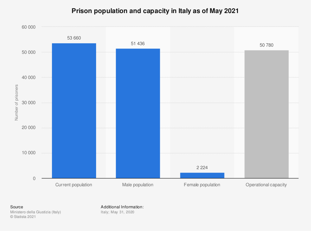 Statistic: Prison population and capacity in Italy as of August 2020 | Statista