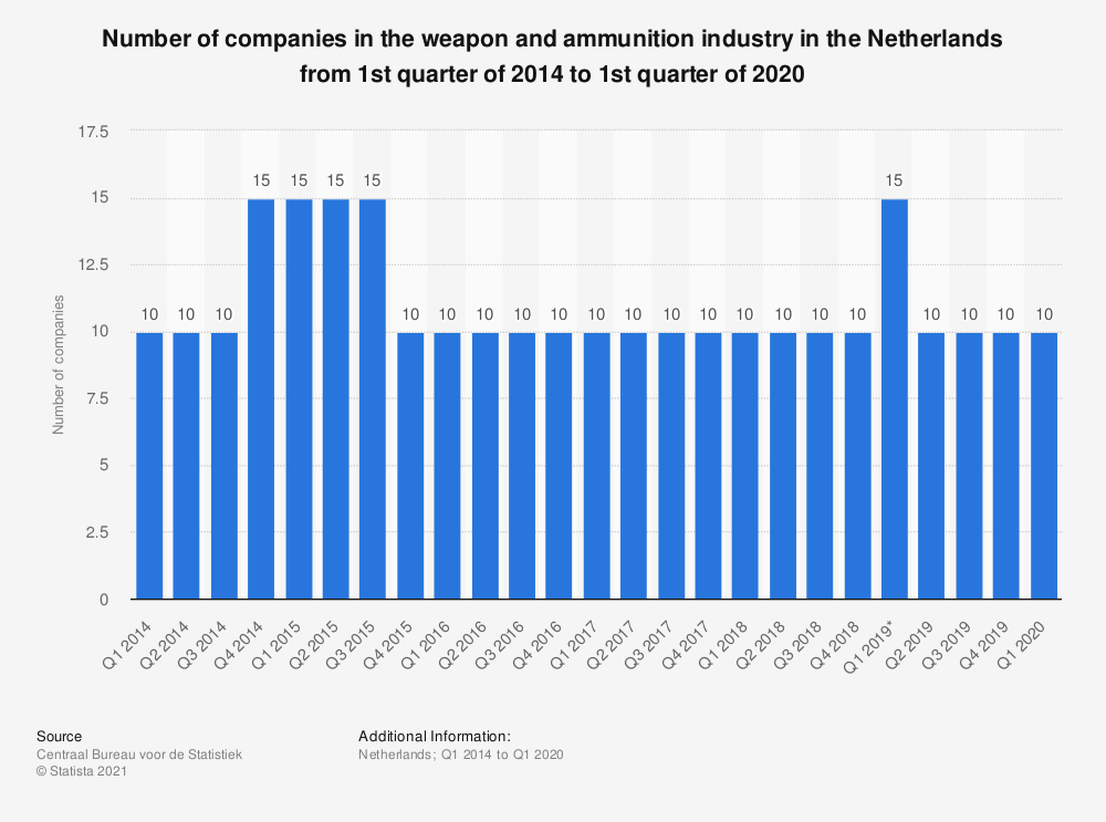 Statistic: Number of companies in the weapon and ammunition industry in the Netherlands from 1st quarter of 2014 to 1st quarter of 2020 | Statista