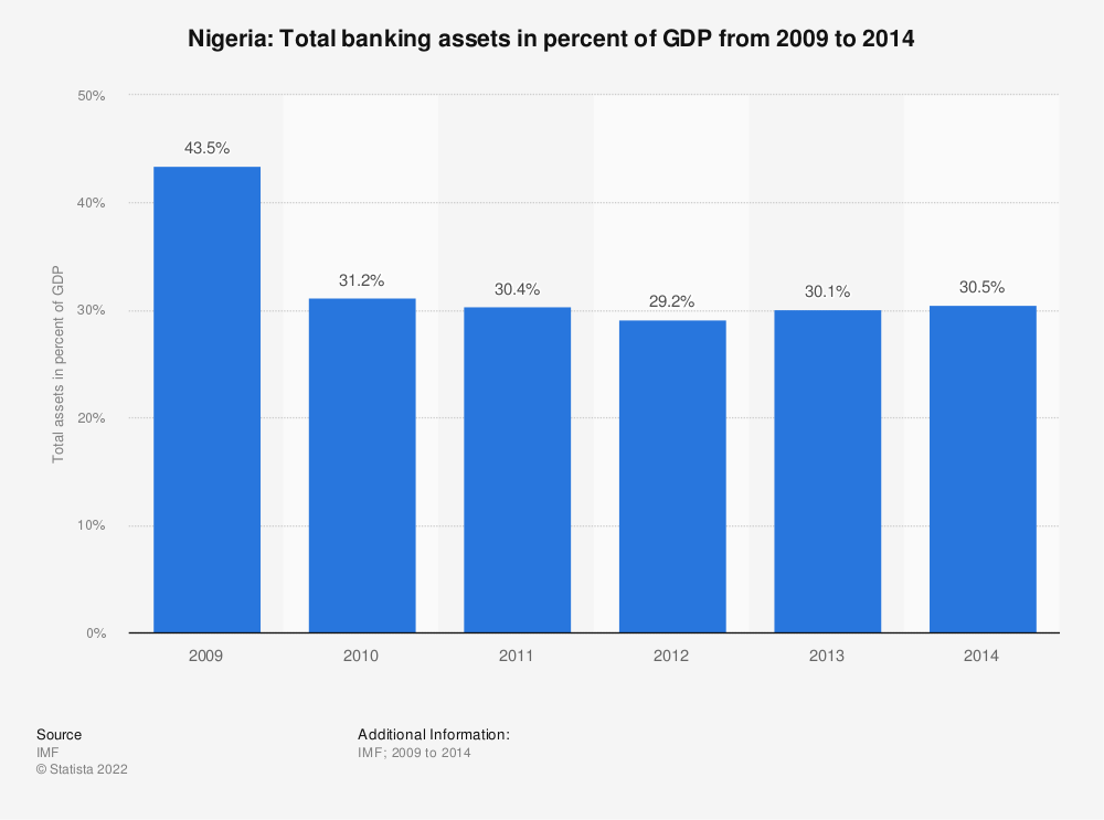 Statistic: Nigeria: Total banking assets in percent of GDP from 2009 to 2014 | Statista