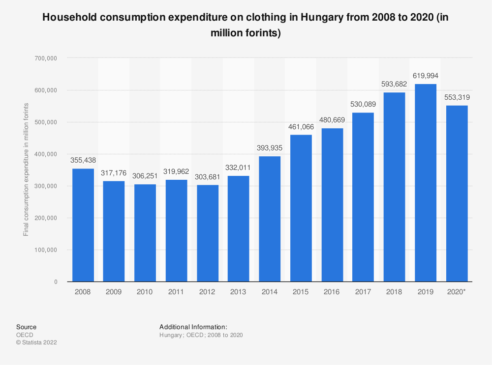 Statistic: Household consumption expenditure on clothing in Hungary from 2008 to 2016 (in million HUF) | Statista