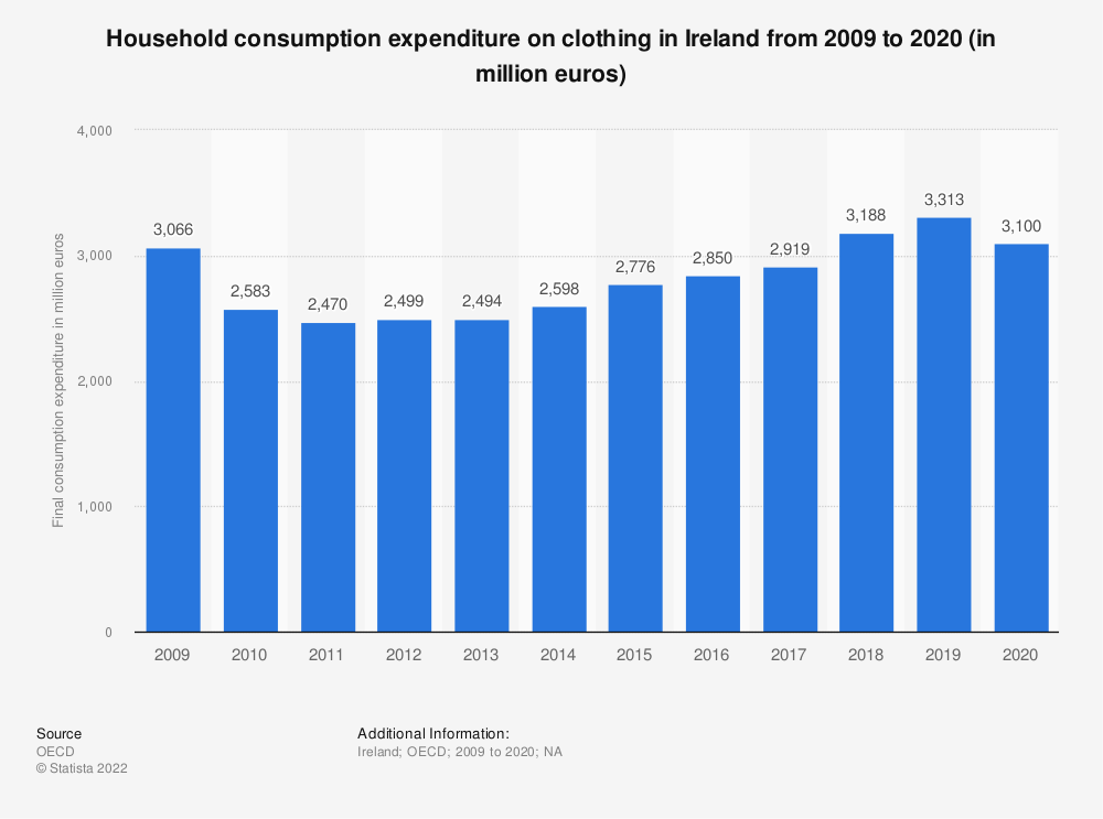 Statistic: Household consumption expenditure on clothing in Ireland from 2008 to 2018 (in million euros) | Statista