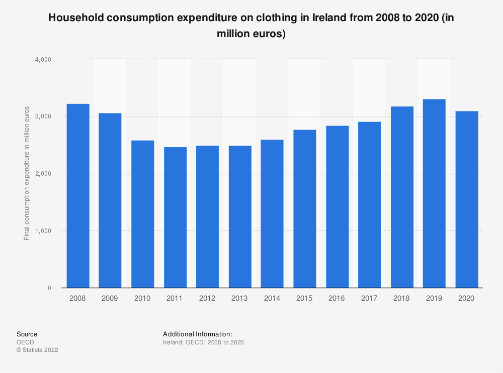 Statistic: Household consumption expenditure on clothing in Ireland from 2008 to 2016 (in million euros) | Statista