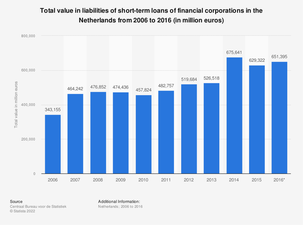 Statistic: Total value in liabilities of short-term loans of financial corporations in the Netherlands from 2006 to 2016 (in million euros) | Statista