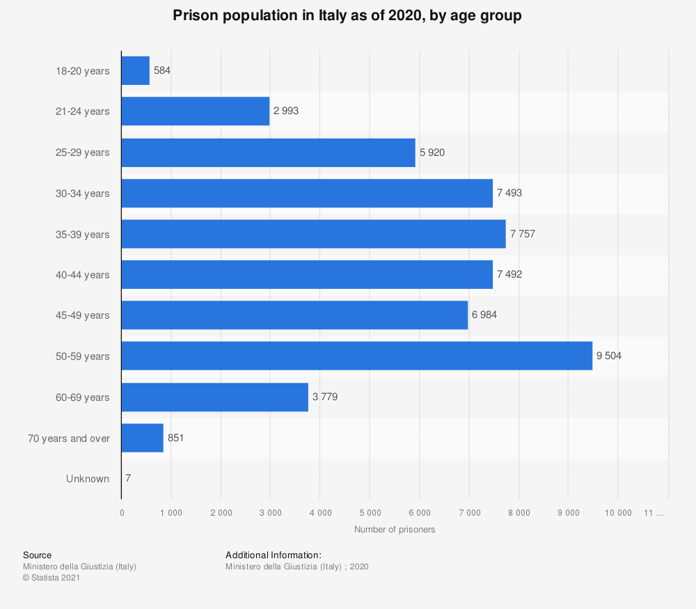Statistic: Prison population in Italy as of the 1st half of 2020, by age group | Statista