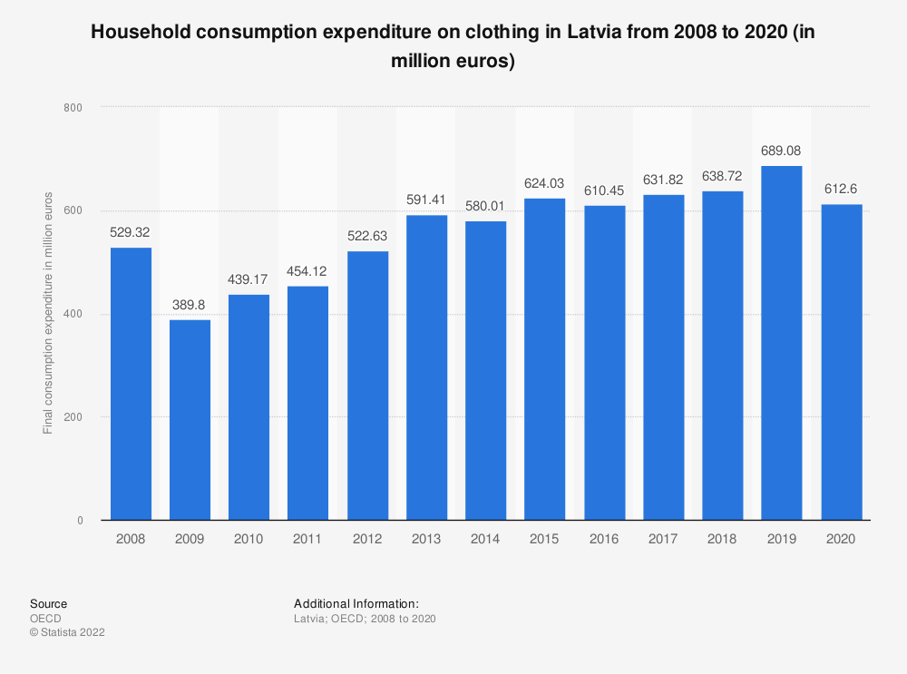 Statistic: Household consumption expenditure on clothing in Latvia from 2008 to 2018 (in million euros) | Statista