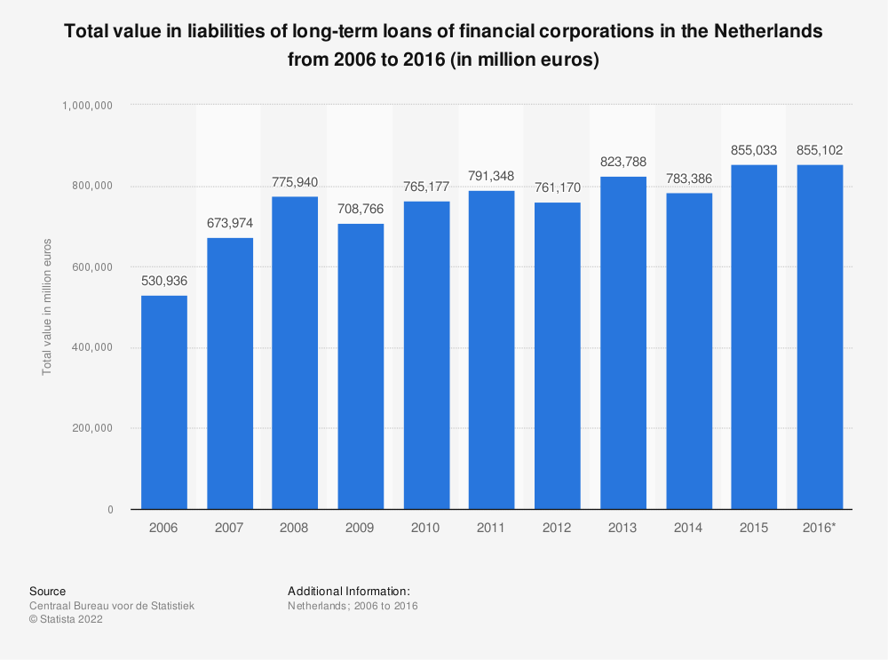 Statistic: Total value in liabilities of long-term loans of financial corporations in the Netherlands from 2006 to 2016 (in million euros) | Statista