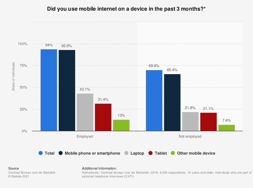 Statistic: Did you use mobile internet on a device in the past 3 months?* | Statista