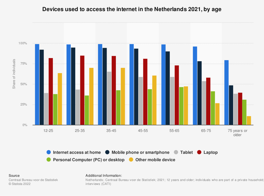 Statistic: Devices used with mobile internet in the Netherlands 2019, by age | Statista