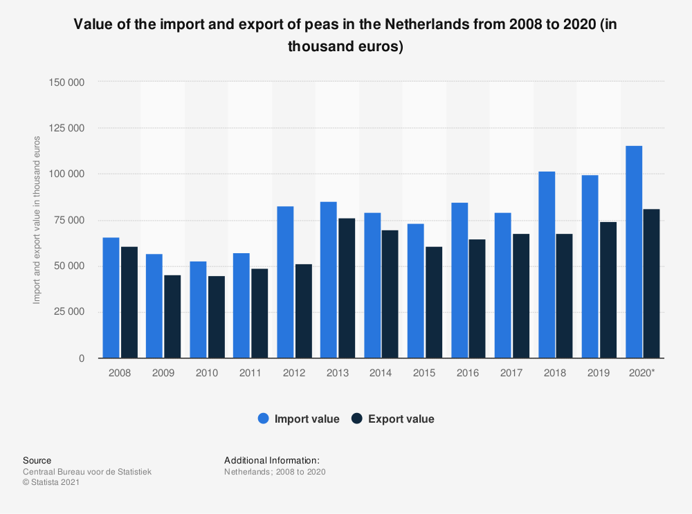 Statistic: Value of the import and export of peas in the Netherlands from 2008 to 2019 (in thousand euros) | Statista