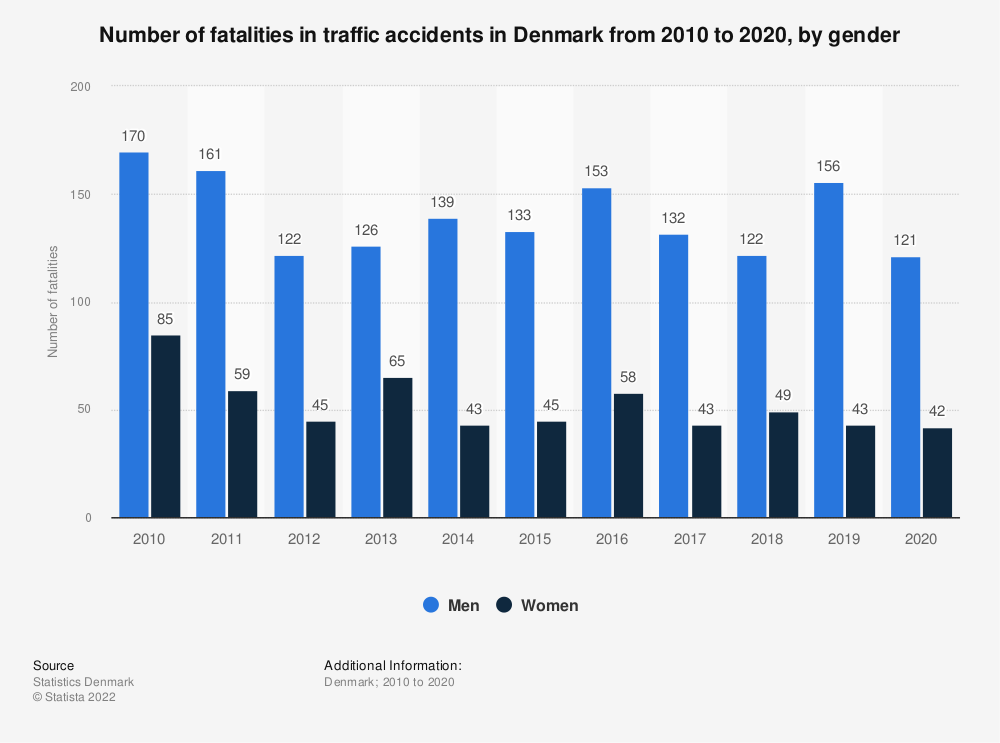 Statistic: Number of fatalities in traffic accidents in Denmark from 2007 to 2017, by gender | Statista