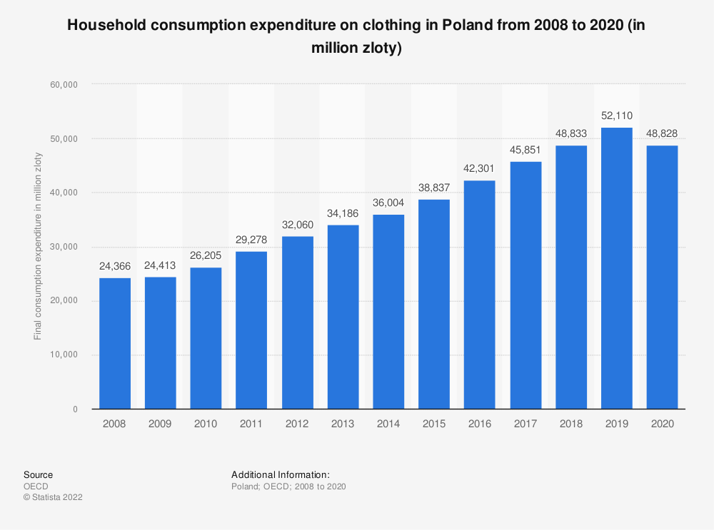 Statistic: Household consumption expenditure on clothing in Poland from 2008 to 2018 (in million zloty) | Statista