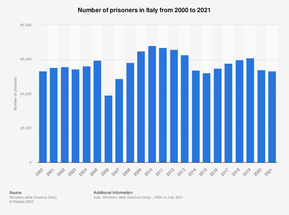 Statistic: Number of prisoners in custody in Italy from 2000 to September 2019 | Statista
