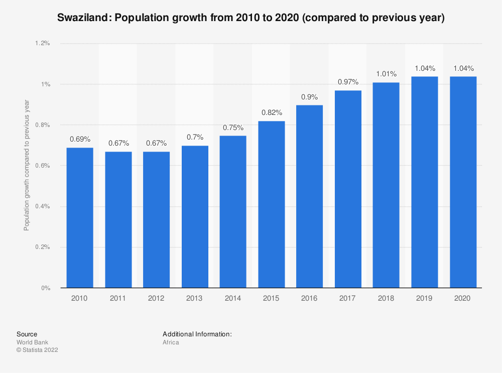 Statistic: Swaziland: Population growth  from 2008  to 2018 (compared to previous year) | Statista