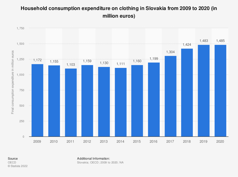 Statistic: Household consumption expenditure on clothing in Slovakia from 2008 to 2018 (in million euros) | Statista