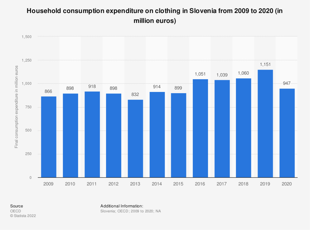 Statistic: Household consumption expenditure on clothing in Slovenia from 2008 to 2015 (in million euros) | Statista