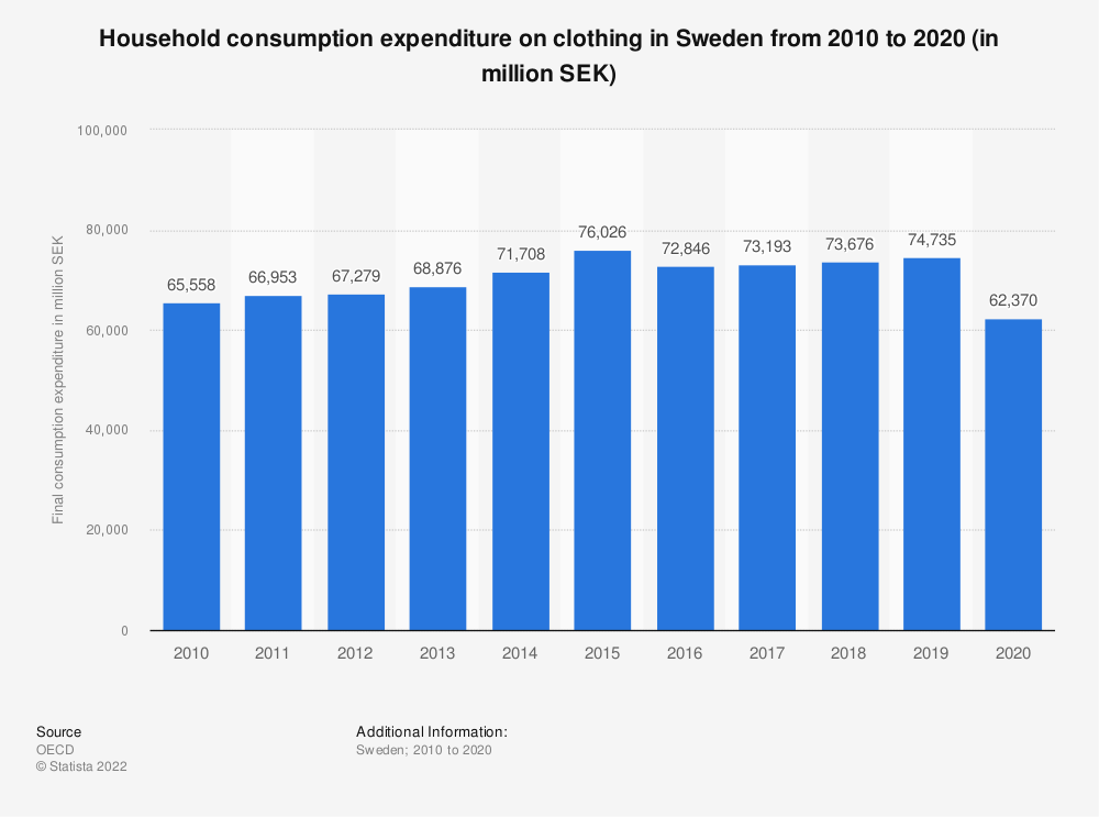 Statistic: Household consumption expenditure on clothing in Sweden from 2008 to 2017 (in million SEK) | Statista
