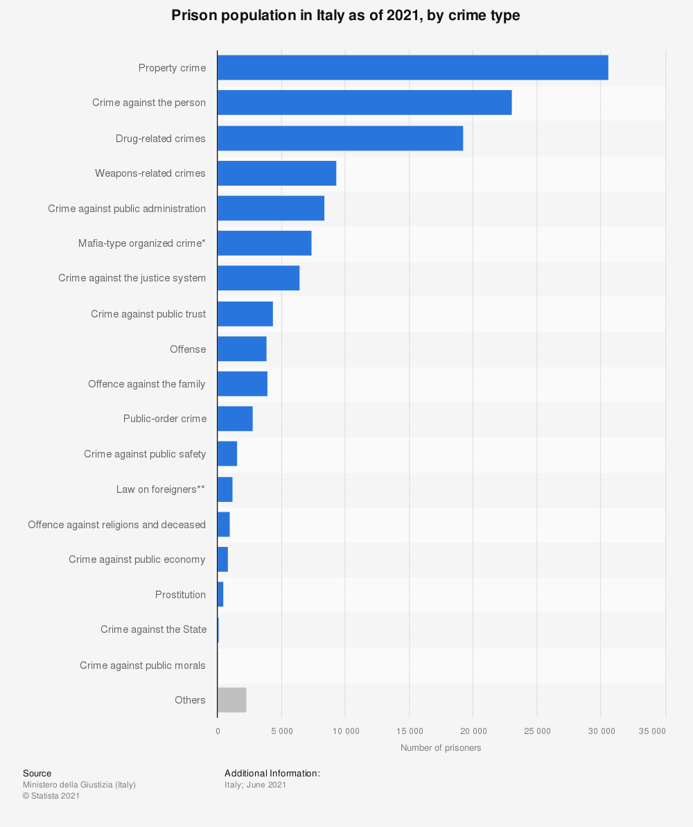 Statistic: Prison population in Italy in the 1st half of 2020, by crime type | Statista