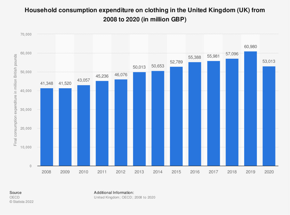 Statistic: Household consumption expenditure on clothing in the United Kingdom (UK) from 2008 to 2018 (in million GBP) | Statista