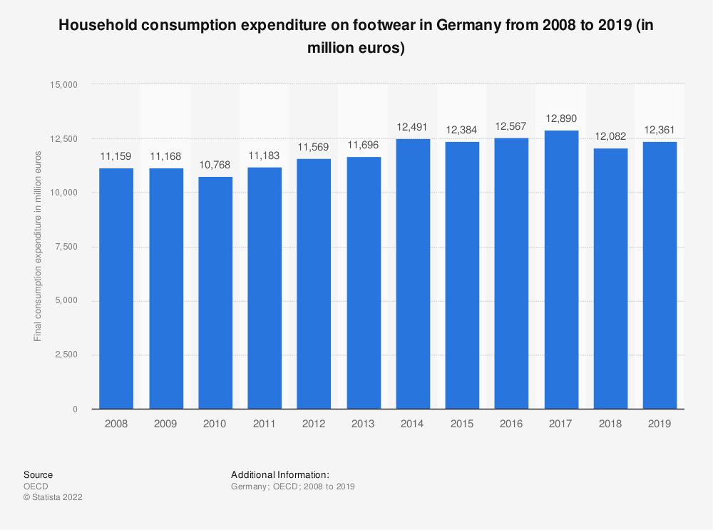 Statistic: Household consumption expenditure on footwear in Germany from 2008 to 2016 (in million euros) | Statista