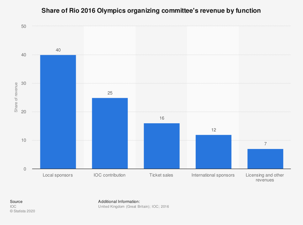 Statistic: Share of Rio 2016 Olympics organizing committee's revenue by function | Statista