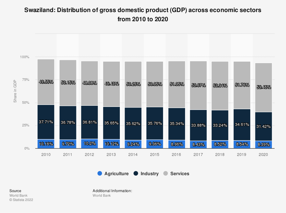 Statistic: Swaziland: Distribution of gross domestic product (GDP) across economic sectors from 2008 to 2018 | Statista