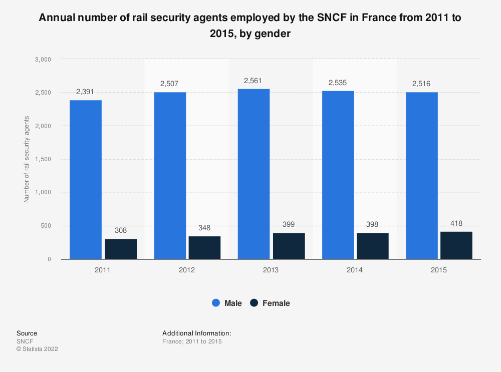 Statistic: Annual number of rail security agents employed by the SNCF in France from 2011 to 2015, by gender | Statista