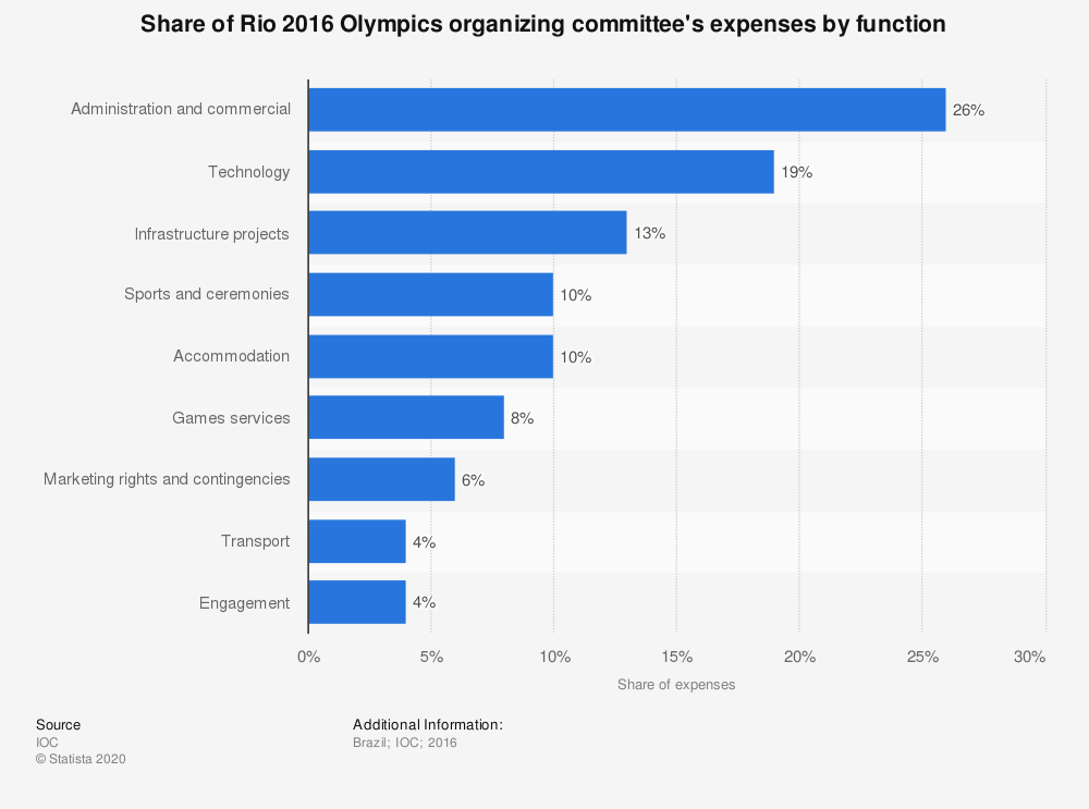 Statistic: Share of Rio 2016 Olympics organizing committee's expenses by function | Statista
