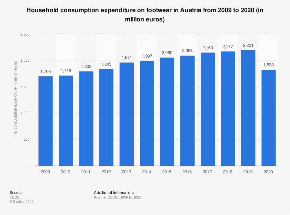 Statistic: Household consumption expenditure on footwear in Austria from 2008 to 2018 (in million euros) | Statista