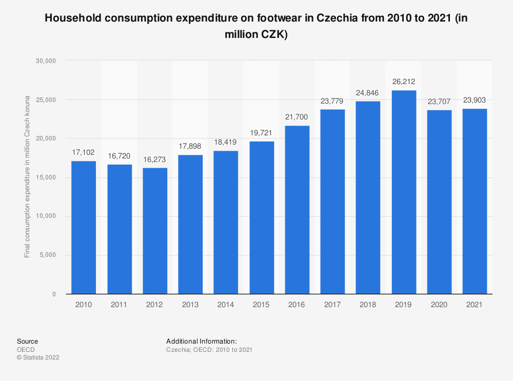 Statistic: Household consumption expenditure on footwear in Czechia from 2008 to 2016 (in million CZK) | Statista