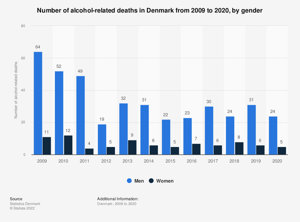 Statistic: Number of alcohol-related deaths in Denmark from 2009 to 2019, by gender  | Statista