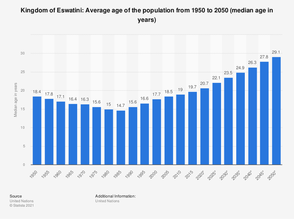 Statistic: Kingdom of Eswatini: Average age of the population from 1950 to 2050 (median age in years) | Statista