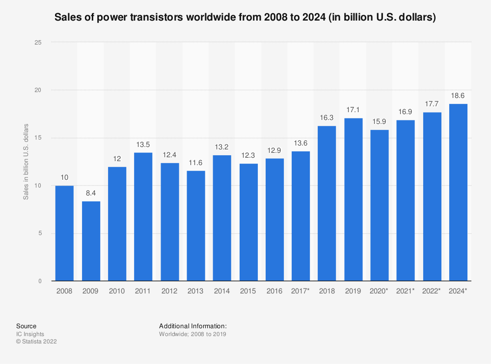 Statistic: Sales of power transistors worldwide from 2008 to 2020 (in billion U.S. dollars) | Statista
