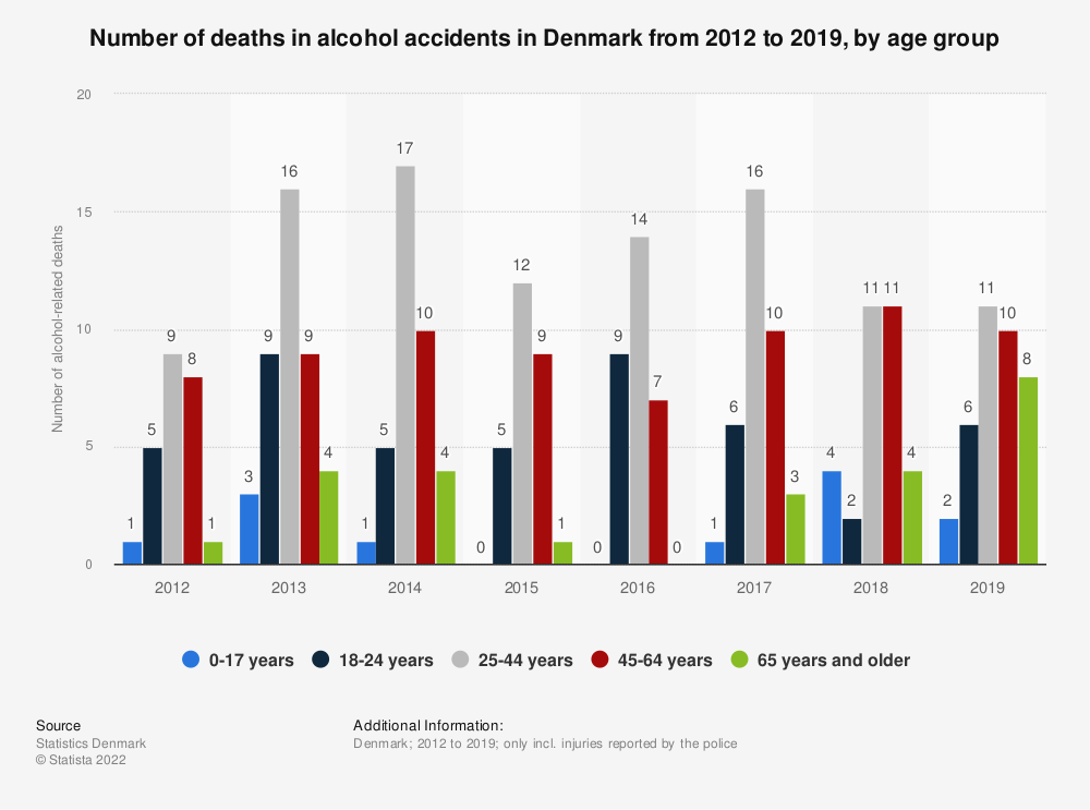 Statistic: Number of deaths in alcohol accidents in Denmark from 2012 to 2019, by age group | Statista