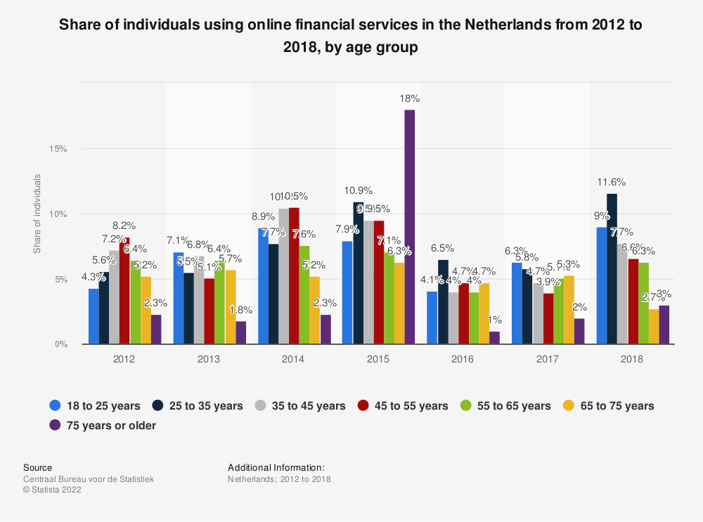 Statistic: Share of individuals using online financial services in the Netherlands from 2012 to 2018, by age group | Statista
