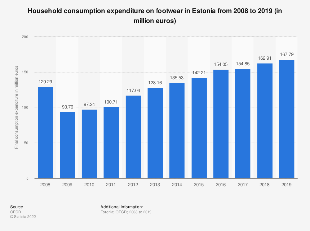 Statistic: Household consumption expenditure on footwear in Estonia from 2008 to 2016 (in million euros) | Statista