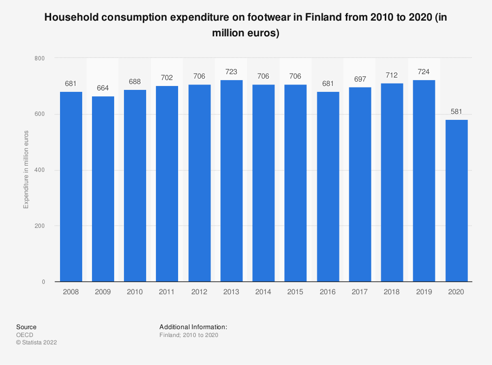 Statistic: Household consumption expenditure on footwear in Finland from 2008 to 2017 (in million euros) | Statista